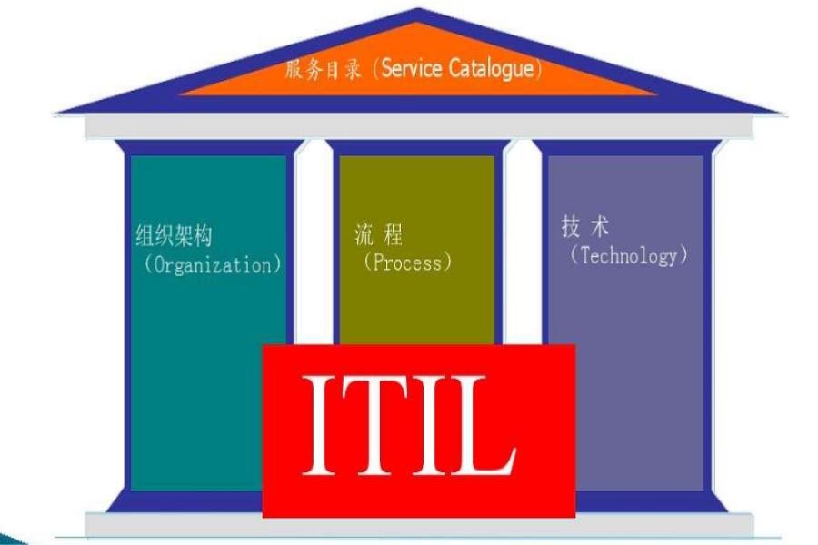 疑难解答:Itil认证的含金量有多少呢?主要体现在哪里呢?